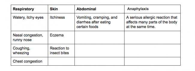 Allergy Symptoms Chart